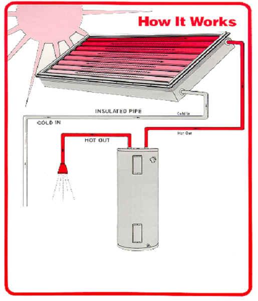 Solar Energy for AHPOA